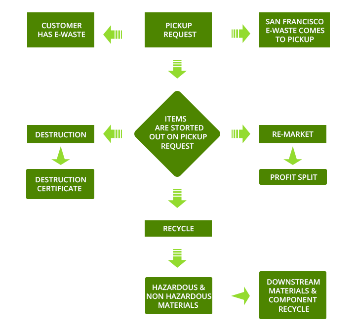 electronic recycling san francisco recycling process - Recycling Flow Chart